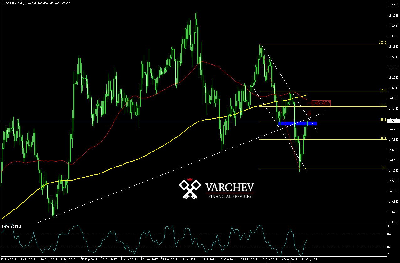 Varchev Finance GBP/JPY bear expectations