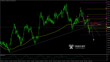 GBPJPY Daily forex forecast