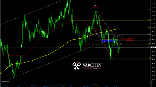 Varchev Finance - GBP/JPY expectations
