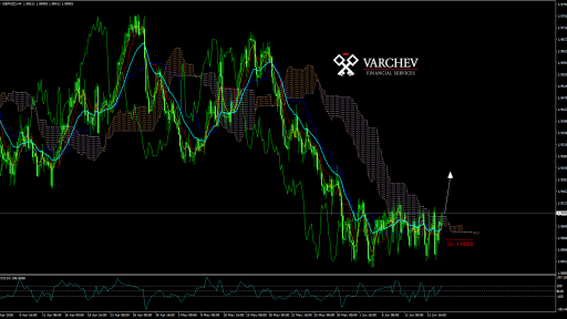 GBPNZD H4 technical analysis