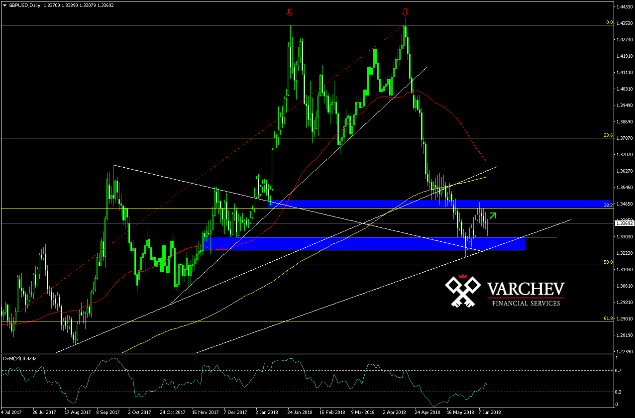 Varchev Finance GBP/USD Expectations