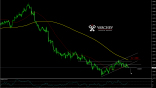 forex GBP USD H4