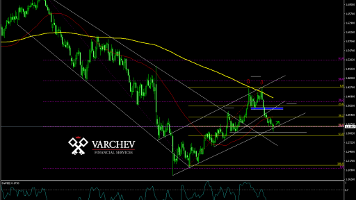Varchev Finance - GBP/USD expectations