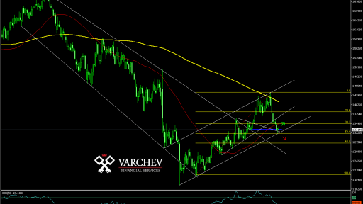 Varchev Finance GBPUSD Weekly expectations