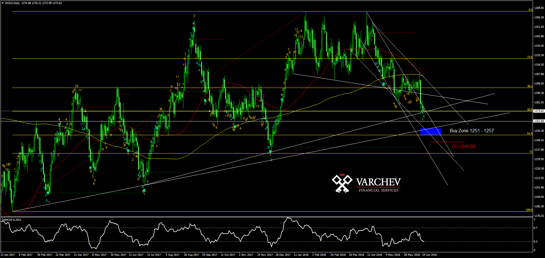 GOLD Daily technical levels