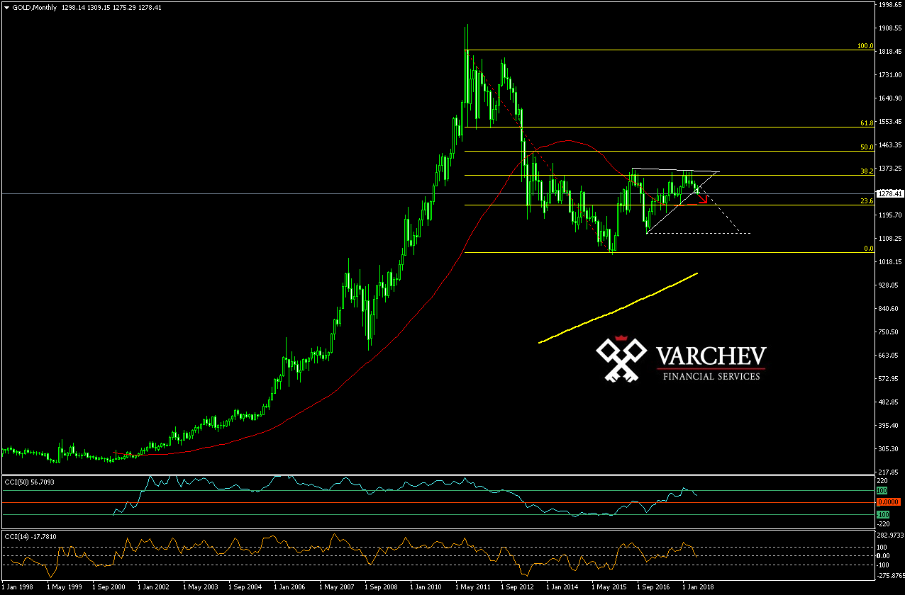 Varchev Finance GOLD expectations