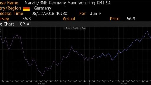 Germany Manufacturing PMI history