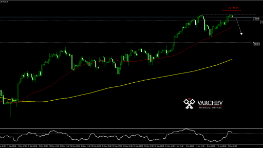 NDX H4 technical analysis