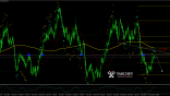 NZDUSD Daily technical analysis