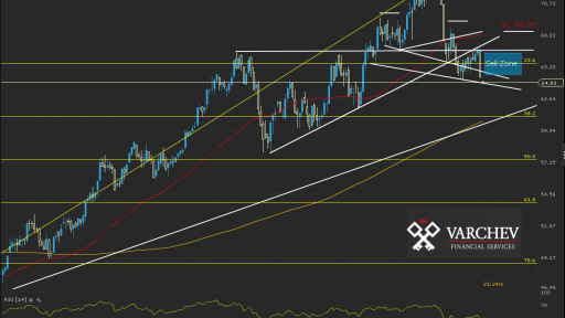 OIL.WTI Daily Chart