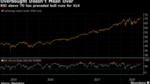 Overbought Tech Index