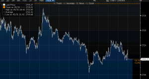 SPX intraday chart