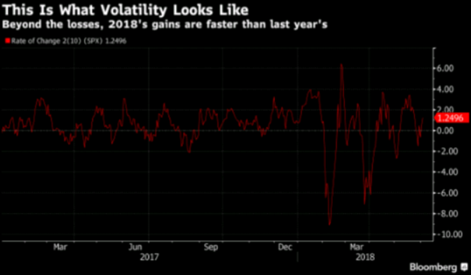 This is what volatility looks like