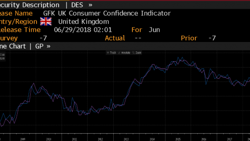 UK Confidence Indicator