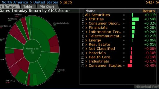 US Markets Pie chart
