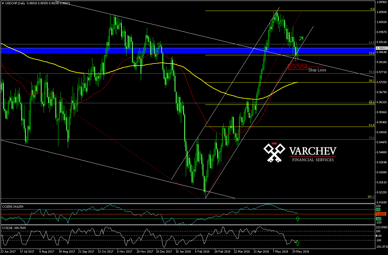 Varchev Finance USD/CHF Daily expectations