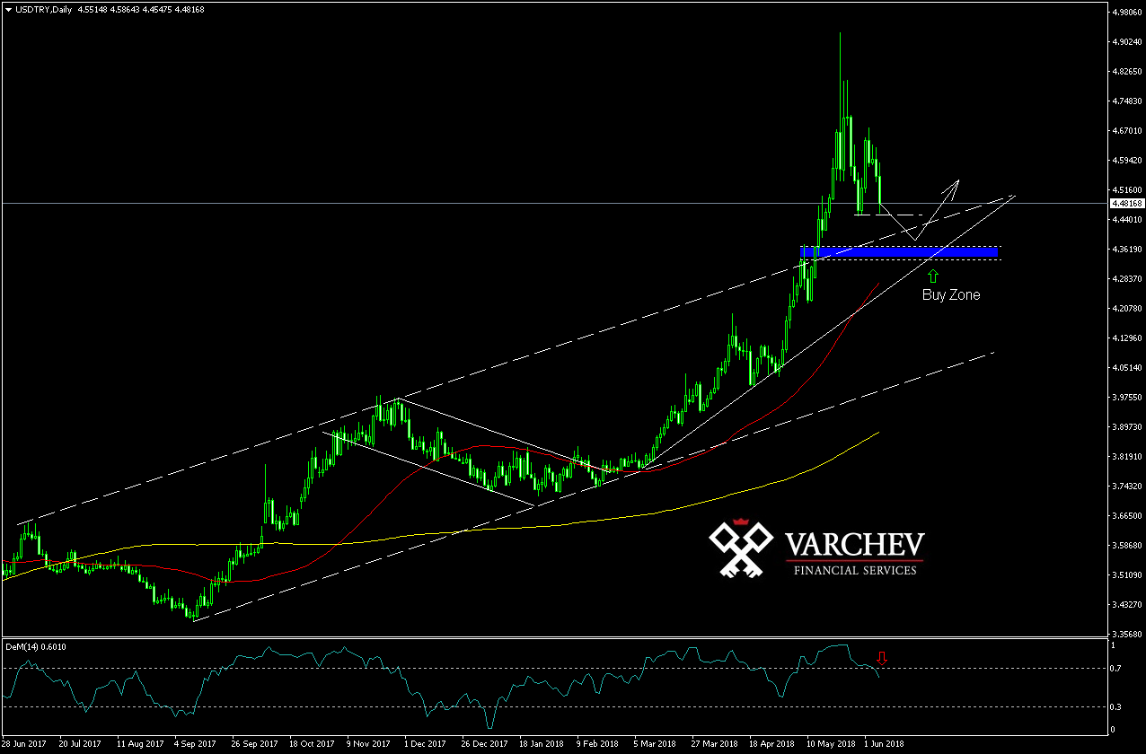 Varchev Finance USD/TRY Bullish expectations