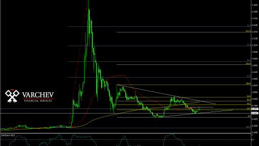 XRP/USD Daily