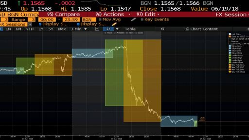 euro dollar fx session chart