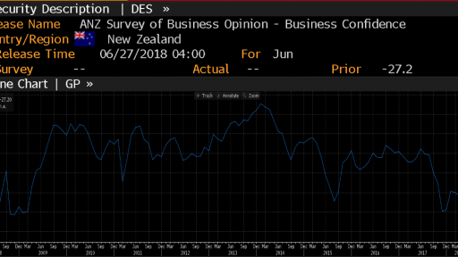 New Zealand Business confidence history