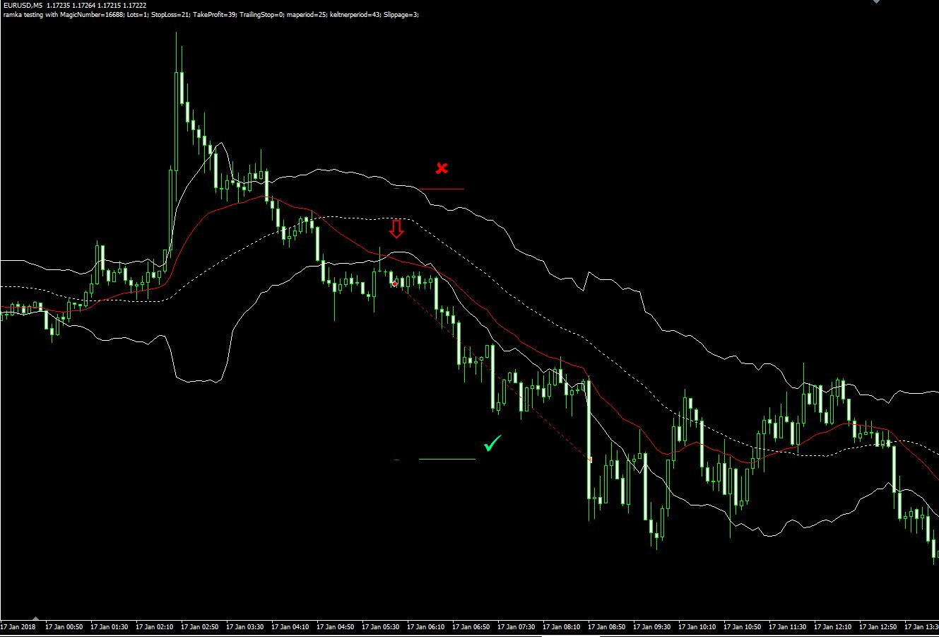 scalping forex eurusd sell
