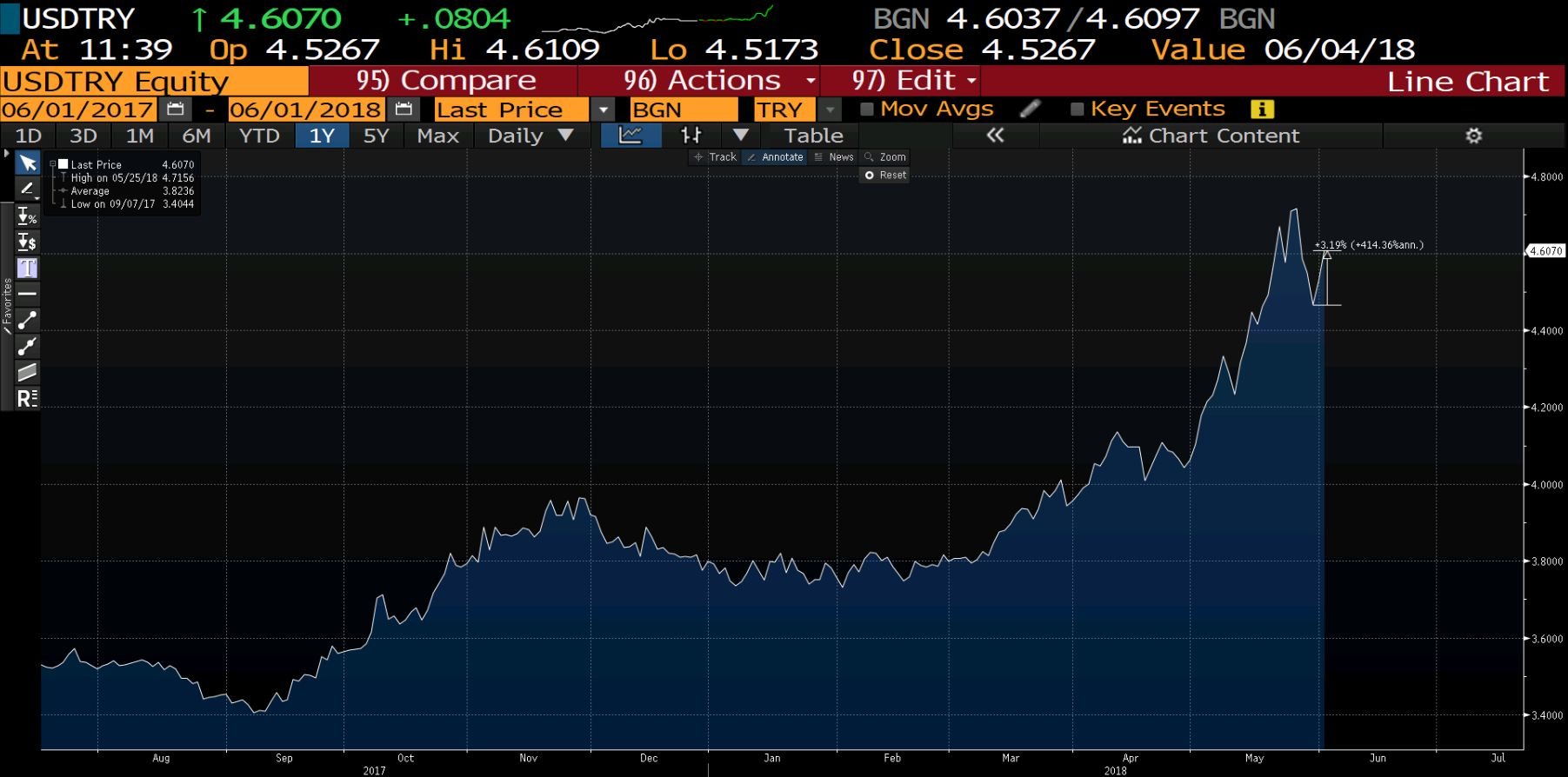 usdtry dollar turkish lira