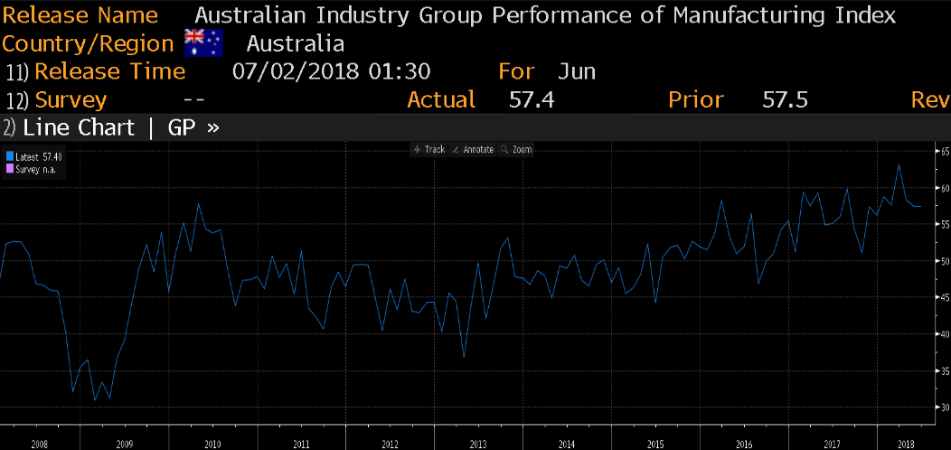 AUD Industry Group Performance of Manufacturing Index