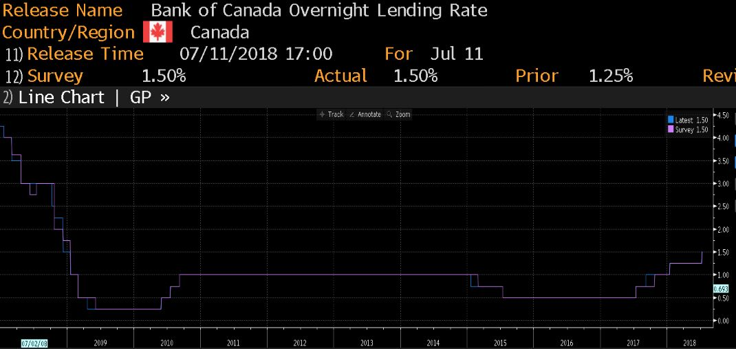 Bank of Canada interest rate decision