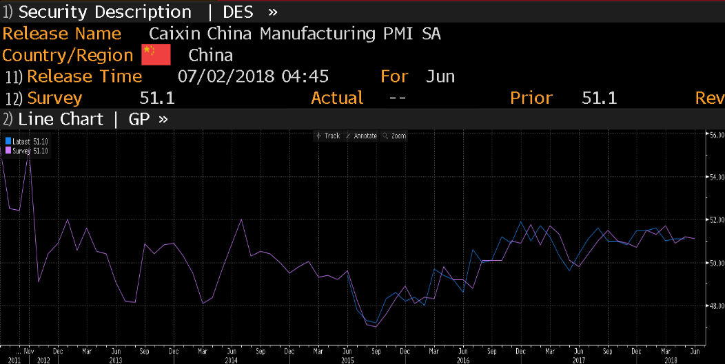 Caixin China Manufacturing PMI