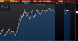 EUR/USD Intraday