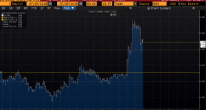 EUR/USD Intraday Chart