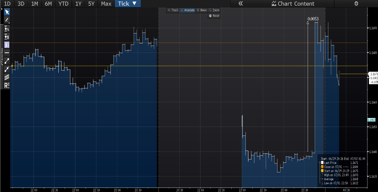 EUR/USD Itraday chart