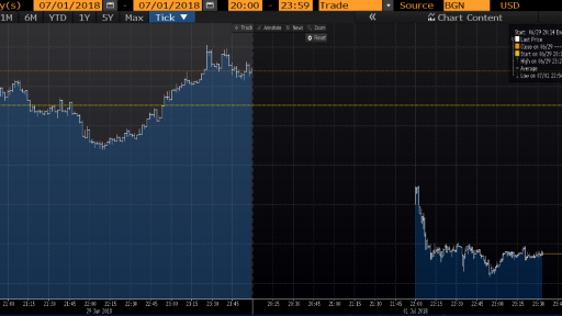 EURUSD intraday chart