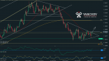 Varchev Finance - EUR/USD technical view