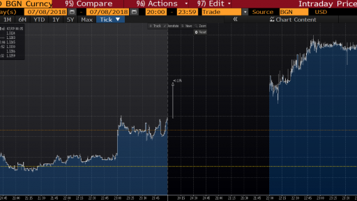 GBP/USD Intraday Chart