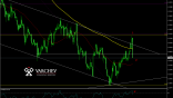 Varchev Finance - GBP/USD Short term expectations