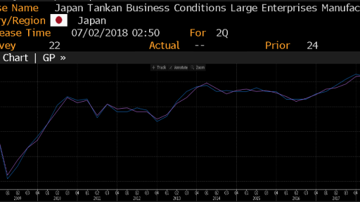 JPY Tankan Business Conditions