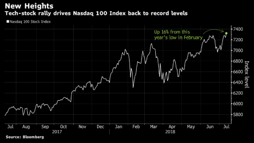 NASDAQ Technology index all time high