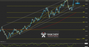 Varchev Finance - WTI expectations