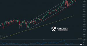 Varchev Finance -SP500 Weekly Technical view