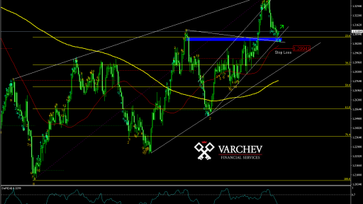 Varchev Finance - USD/CAD Bullish expectations