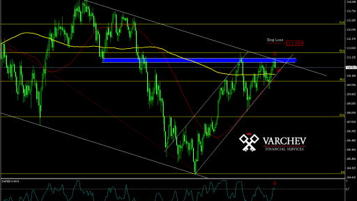 Varchev Finance - USD/JPY daily expectations