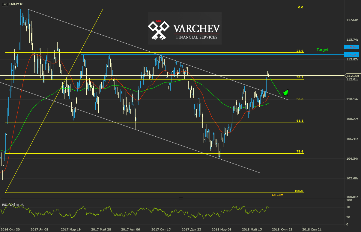 Varchev Finance - USD/JPY expectations