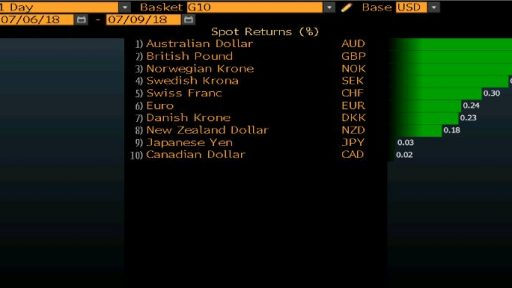 GBP in forex leaderboard