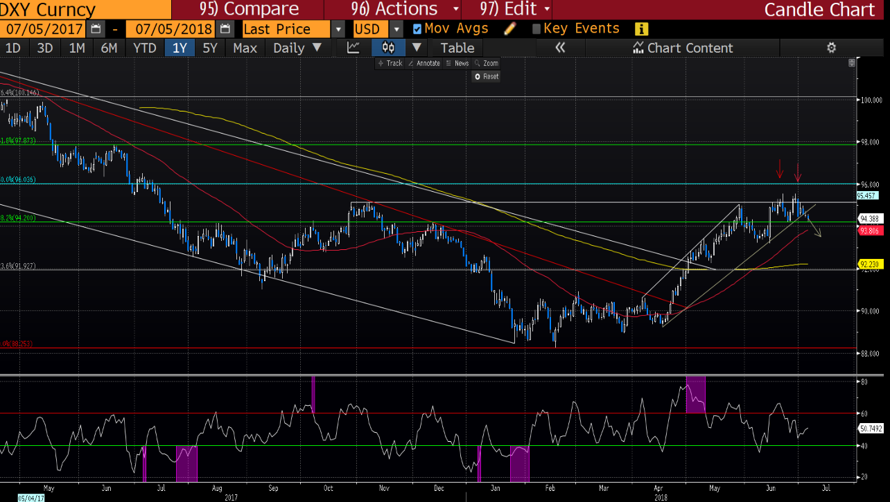 Varchev Finance DXY expectations