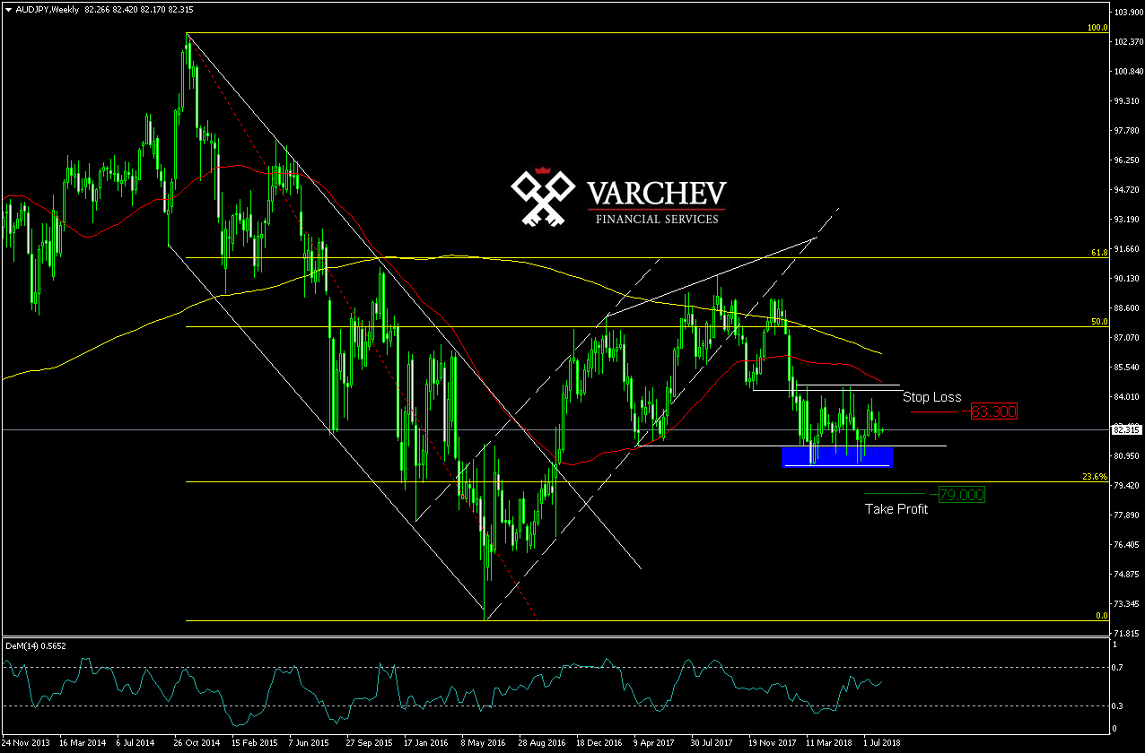 Varchev Finance - AUD/JPY expectations