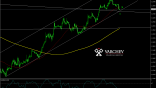 Varchev Finance - EUR/USD Short term expectations