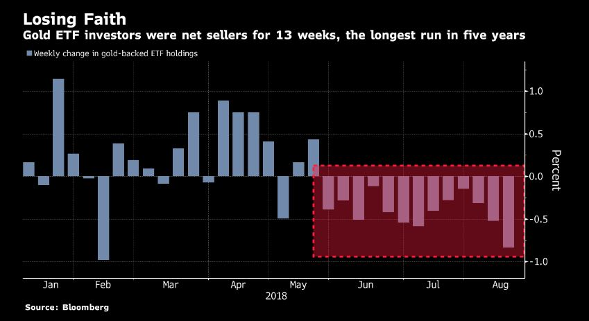 Gold ETF's with the 13th consecutive week of decline, what's