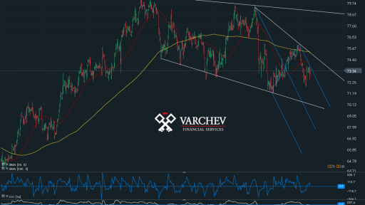 Varchev Finance - OIL expectations