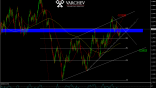 Varchev Finance - USD/CAD expectations